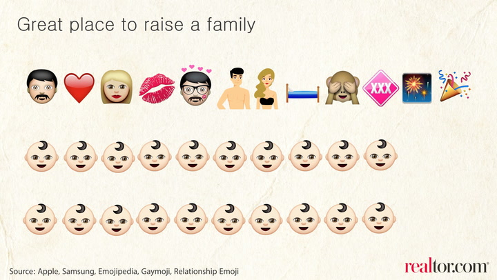 What If Emojis Were Used in Real Estate Listings?