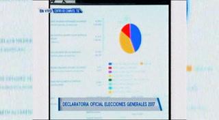 TSE declara a Juan Orlando Hernández ganador de las elecciones en Honduras