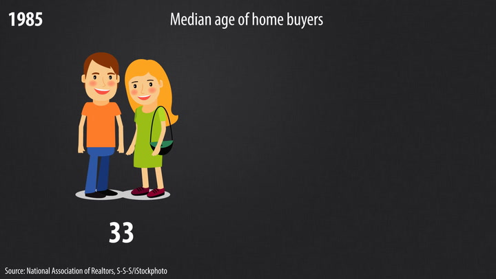 How Has Buying a Home Changed Since Your Parents' Time?
