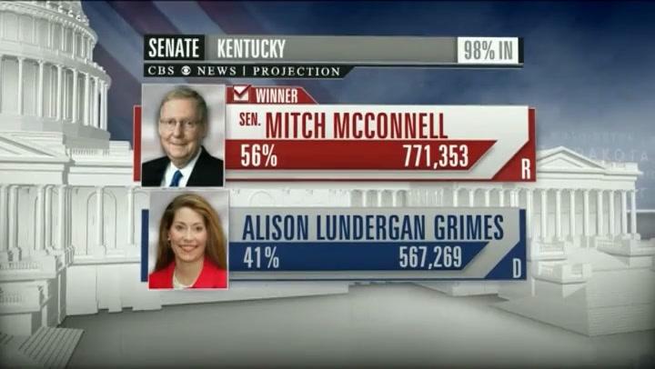 Video: Winst voor Republikeinen