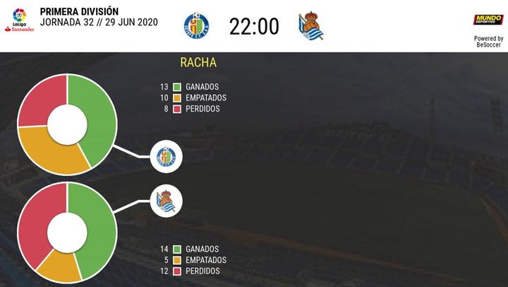 Estadísticas del Getafe - Real Sociedad