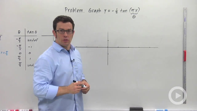 Transforming the Tangent Graph - Problem 2