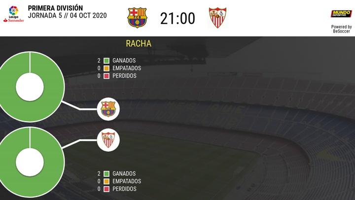 Estadística del FC Barcelona-Sevilla