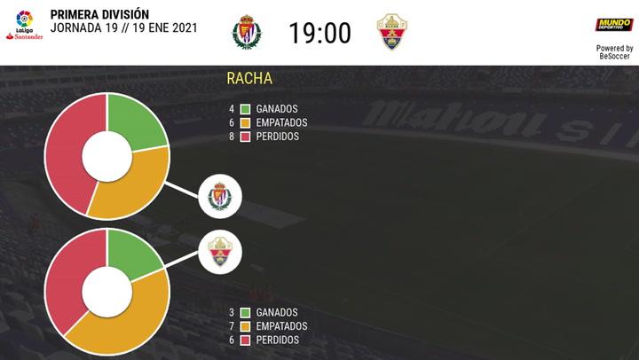Los Datos De Los Valladolid - Elche