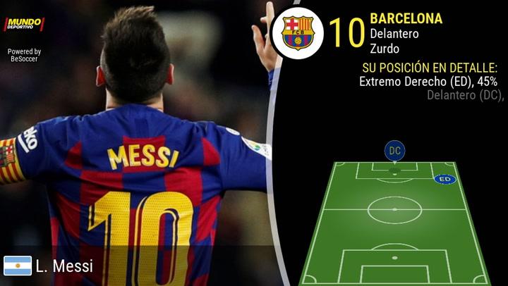La trayectoria de Messi en el Barça