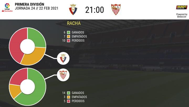 Los datos de los últimos enfrentamientos Osasuna-Sevilla