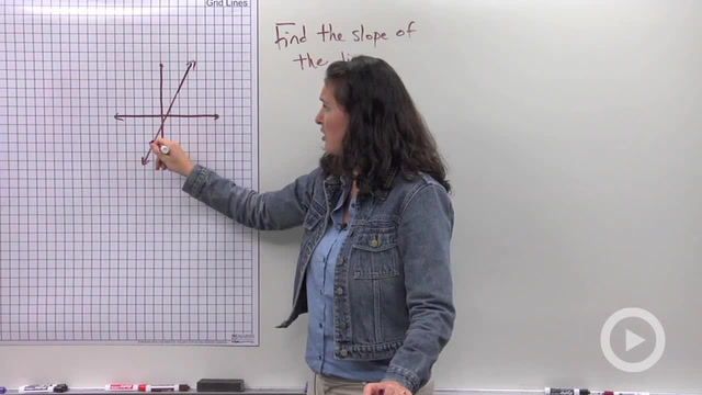 Finding the Slope of a Line from a Graph - Problem 2