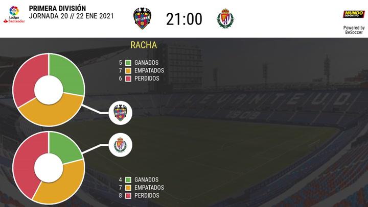 Los datos de los Levante - Valladolid