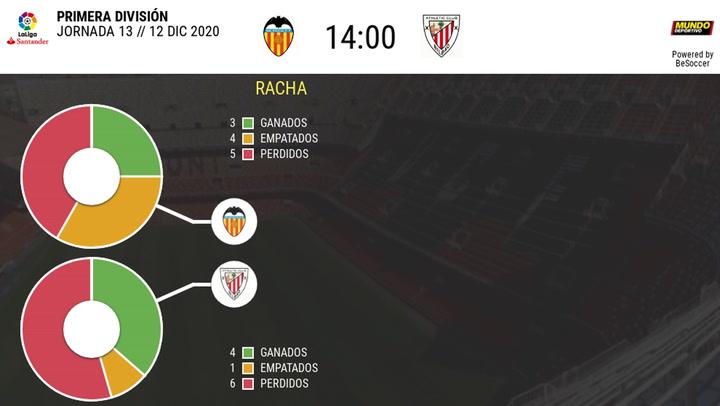 Los datos de los Valencia - Athletic