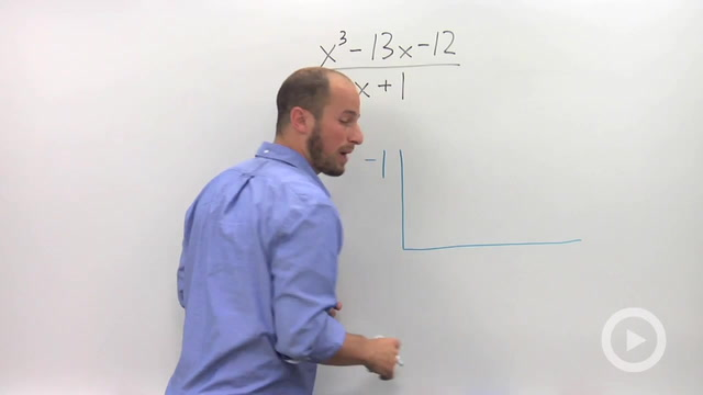Dividing Polynomials using Synthetic Division - Problem 1