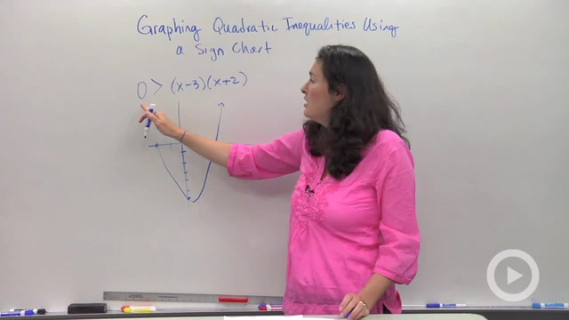 Solving a Quadratic Inequality using a Sign Chart
