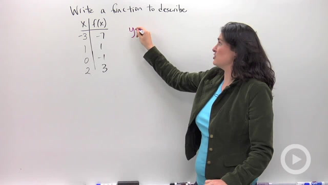Writing an Equation to Describe a Table - Problem 3