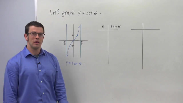 Graphing the Reciprocal Trigonometric Functions - Problem 3
