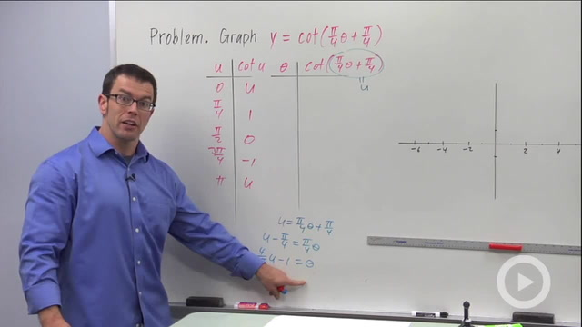 Transforming the Cotangent Graph - Problem 2