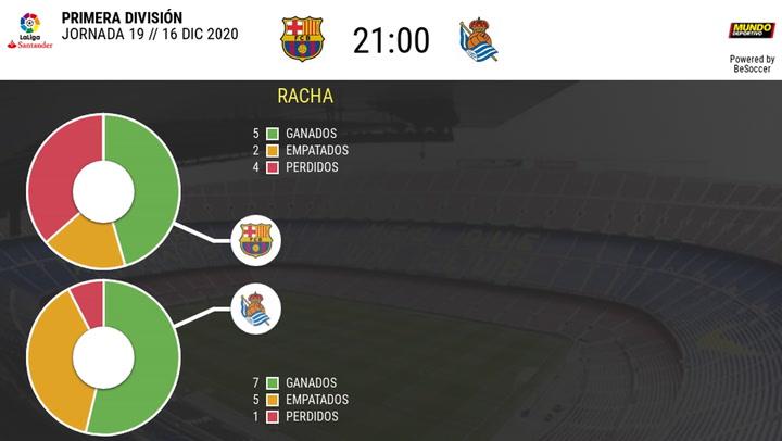 Los datos del Barça-Real Sociedad, el 16 de diciembre 2020 (jornada 19 adelantada)
