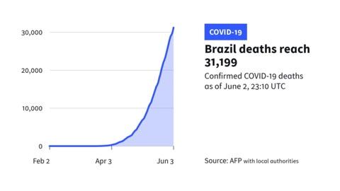 Brasil rebasa la cifra de los 30.000 muertos por coronavirus