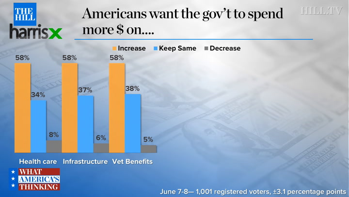 New poll finds little GOP support for spending cuts to specific federal programs