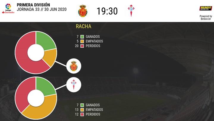 Las estadísticas del Mallorca - Celta