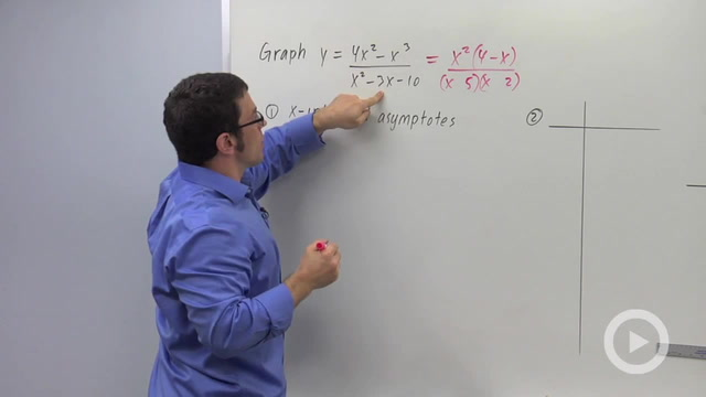 Graphing Rational Functions, n>m - Problem 3