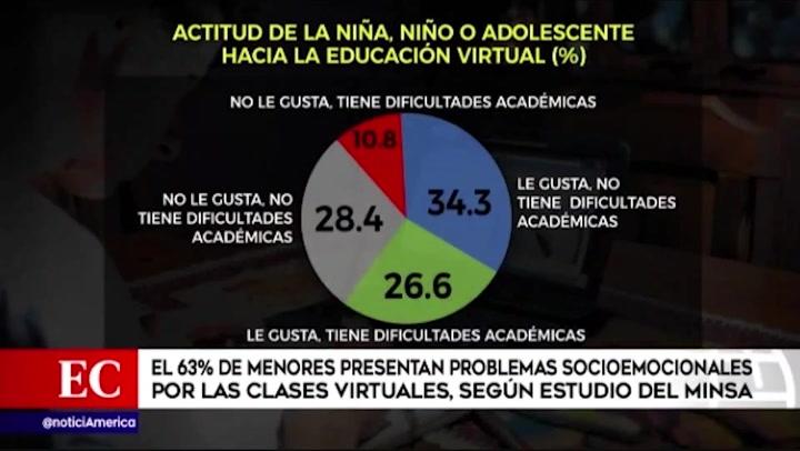 Ministerio de Salud: El 63% de menores presentan problemas socioemocionales por clases virtuales