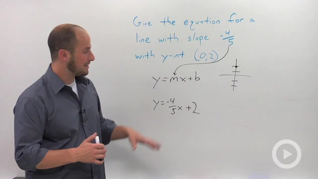 Slope-Intercept Form of a Line - Problem 1