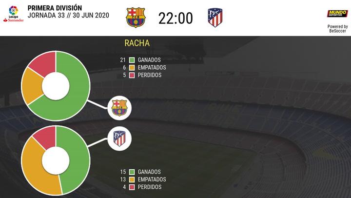 Las estadísticas del Barça - Atlético de Madrid