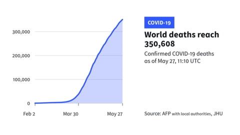 La pandemia deja 350.000 muertos en el mundo y se ensaña con América Latina