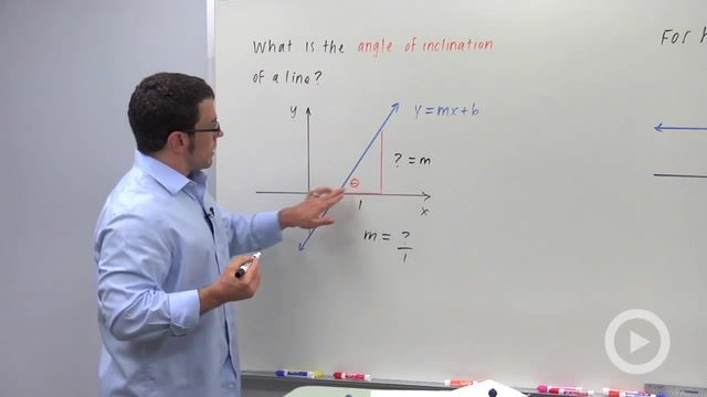 Angle Inclination of a Line - Concept