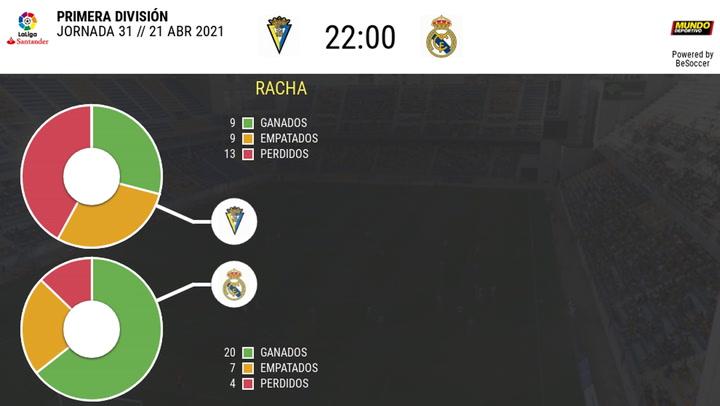 Los datos de los Cádiz - Real Madrid