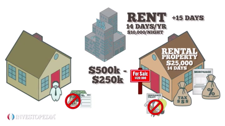 Tax Breaks For Second Home Owners