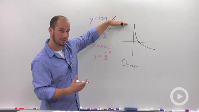 Graph of Logarithmic Functions - Problem 1