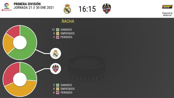 Los datos de los Real Madrid - Levante