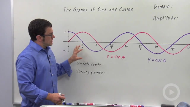 Graphs of the Sine and Cosine Functions - Problem 3