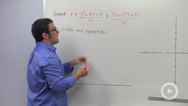 Graphing Rational Functions, n>m - Problem 2