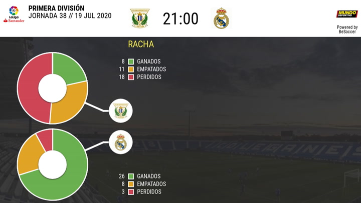 Estadítica Leganés-Real Madrid (temporada 2019-2020)