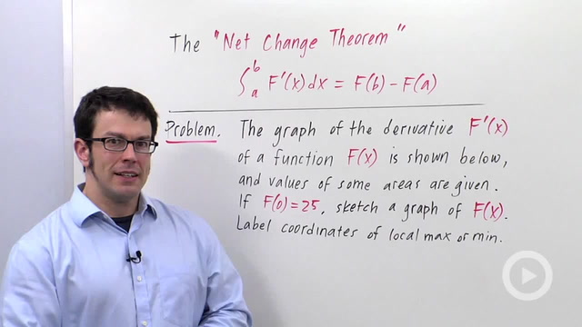 Definite Integrals As Net Change - Problem 3