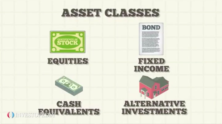 Assets definition and types