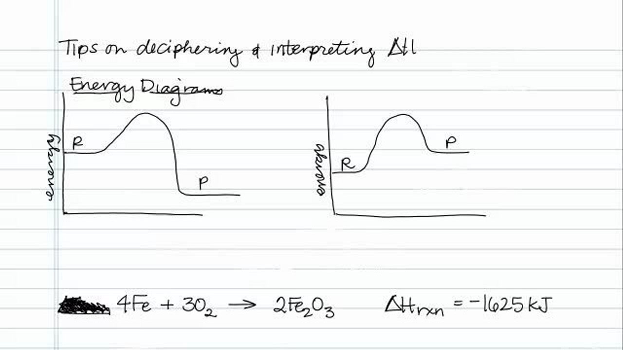 Tips on Deciphering and Interpreting Delta H - Concept - Chemistry ...