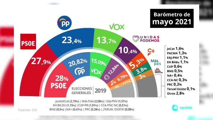 Retroceso del PSOE en el CIS y subida del PP, que se sitúa a 4,5 puntos