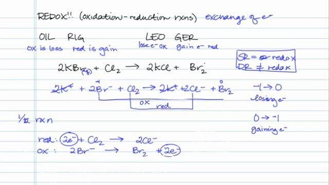 Understanding Redox Reactions
