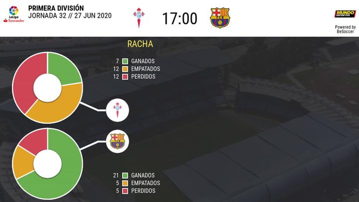 Celta - FC Barcelona: Las estadísticas de la previa