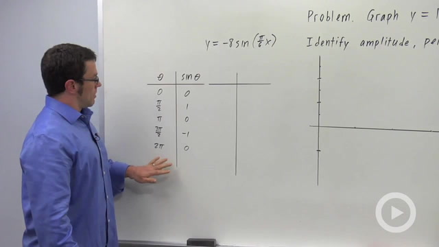 More Transformations of Sine and Cosine - Problem 3