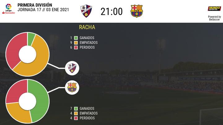 Los datos de los Huesca - Barça