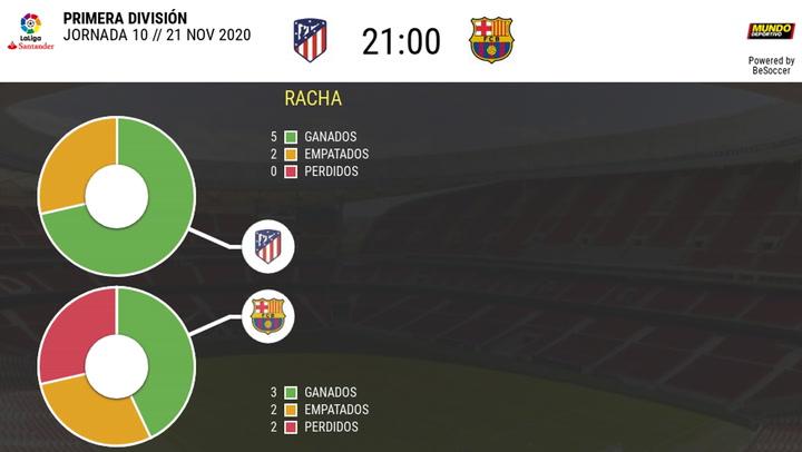 Estadística Atlético-Barça