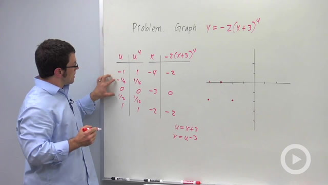Integer Power Functions - Problem 1