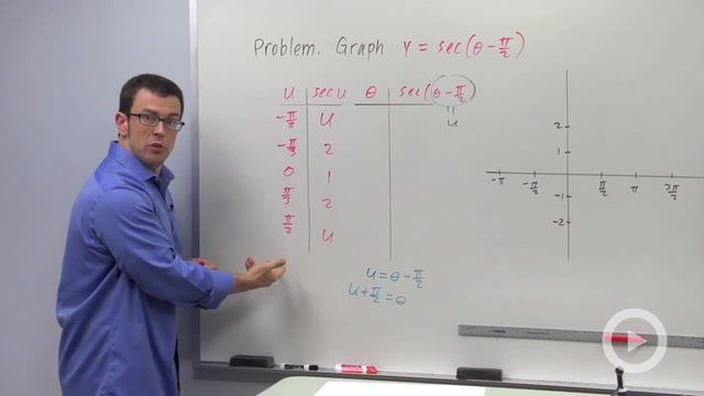 Transforming Secant and Cosecant - Problem 1