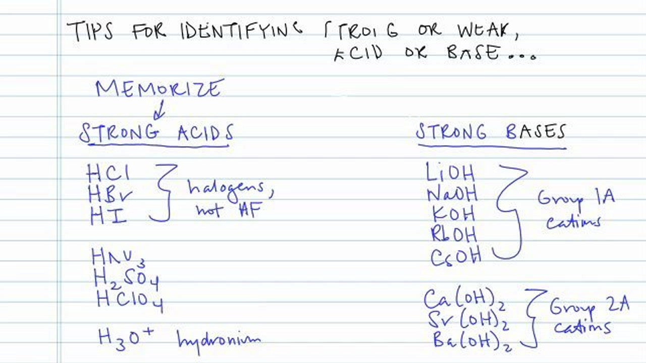 Determining acid and base strength