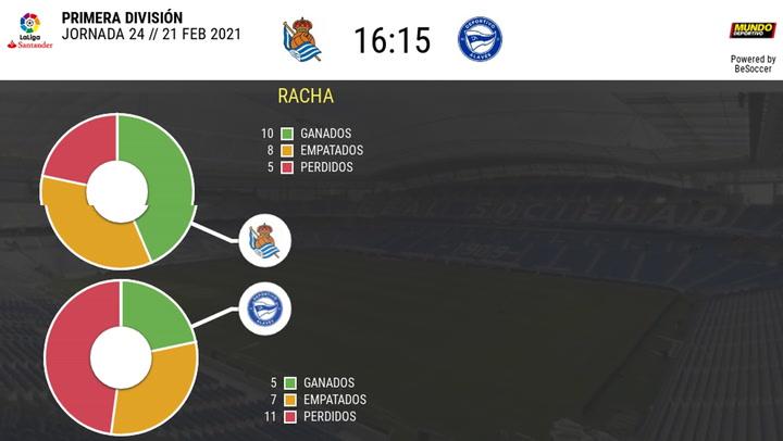 Los datos de los últimos enfrentamientos Real Sociedad-Alavés