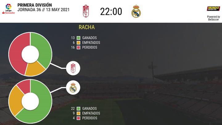 Los datos de los últimos enfrentamientos Granada-Real Madrid