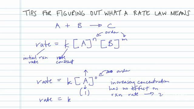 Tips for Figuring Out What a Rate Law Means